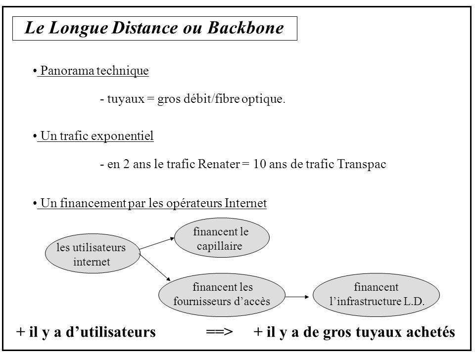 Le Longue Distance ou Backbone Panorama technique - tuyaux = gros débit/fibre optique.
