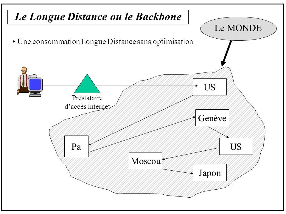 Le Longue Distance ou le Backbone Une consommation Longue Distance sans optimisation Prestataire daccès internet Pa US Genève Moscou US Japon Le MONDE
