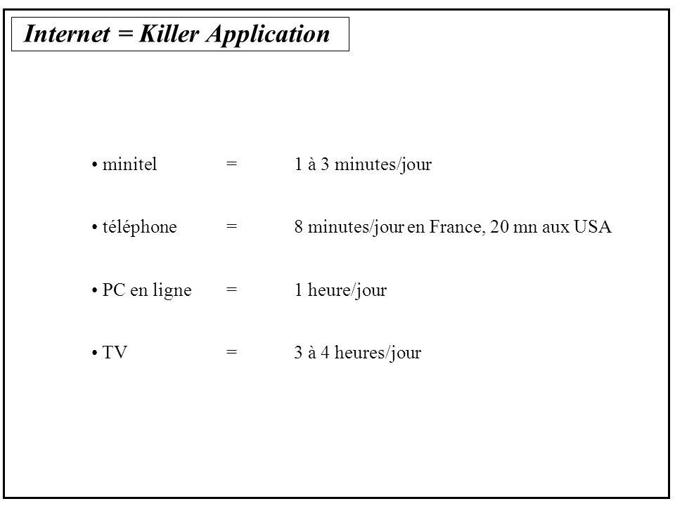 Internet = Killer Application minitel=1 à 3 minutes/jour téléphone=8 minutes/jour en France, 20 mn aux USA PC en ligne= 1 heure/jour TV=3 à 4 heures/jour