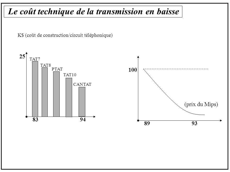 Le coût technique de la transmission en baisse K$ (coût de construction/circuit téléphonique) 25 83 TAT7 94 TAT8 PTAT TAT10 CANTAT 100 8993 (prix du Mips)