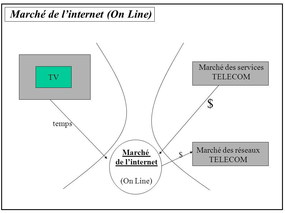 Marché de linternet (On Line) TV Marché des services TELECOM Marché des réseaux TELECOM Marché de linternet (On Line) temps $ $