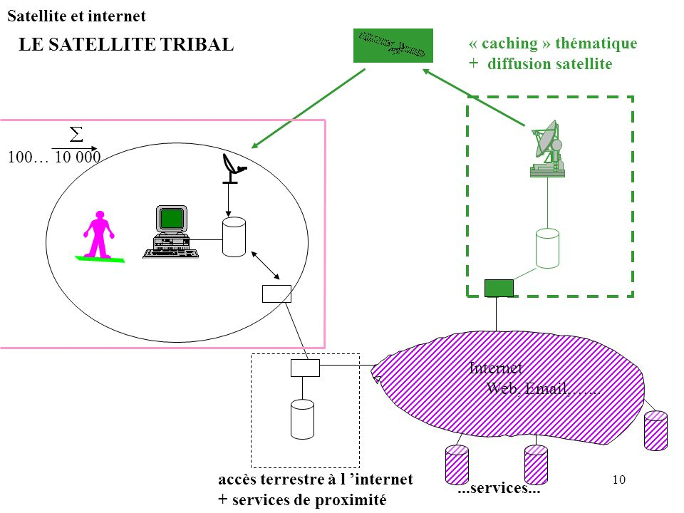 10 Satellite et internet LE SATELLITE TRIBAL Internet Web, Email,…...