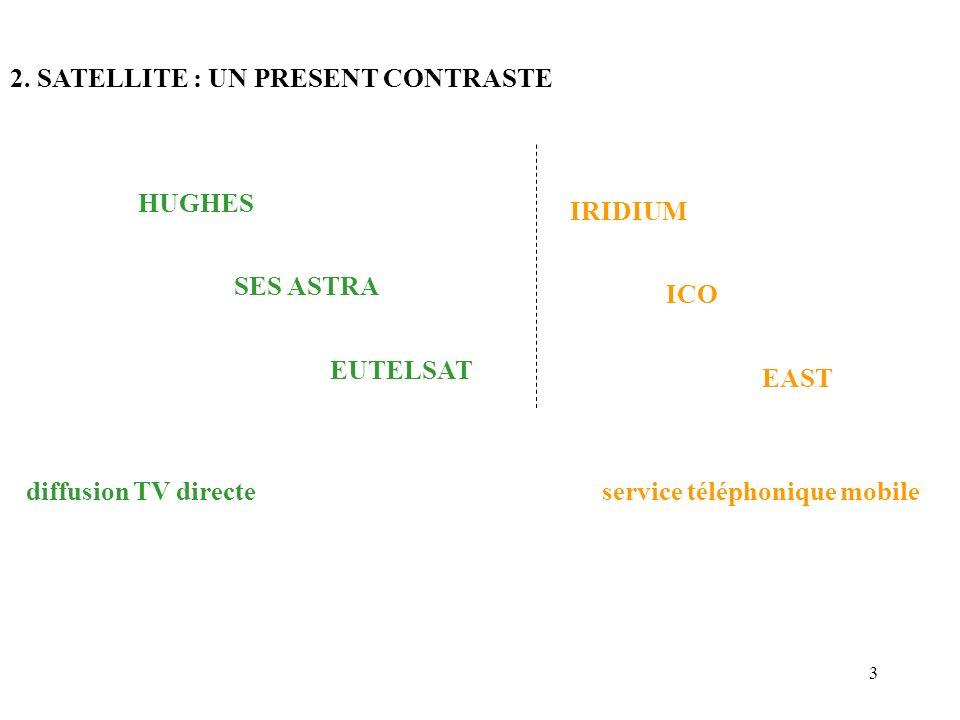 3 2. SATELLITE : UN PRESENT CONTRASTE HUGHES SES ASTRA EUTELSAT diffusion TV directeservice téléphonique mobile IRIDIUM ICO EAST