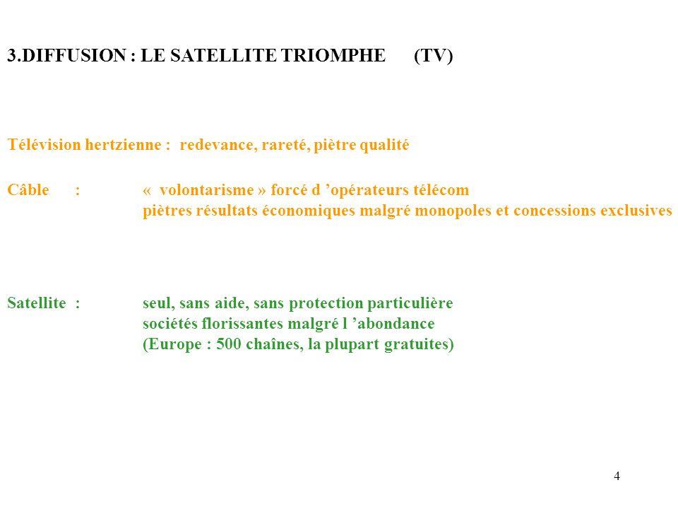 4 3.DIFFUSION : LE SATELLITE TRIOMPHE(TV) Télévision hertzienne : redevance, rareté, piètre qualité Câble:« volontarisme » forcé d opérateurs télécom