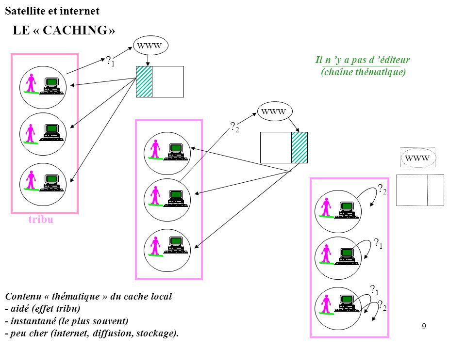 9 Satellite et internet LE « CACHING » 1 1 www 2 2 Contenu « thématique » du cache local - aidé (effet tribu) - instantané (le plus souvent) - peu cher (internet, diffusion, stockage).