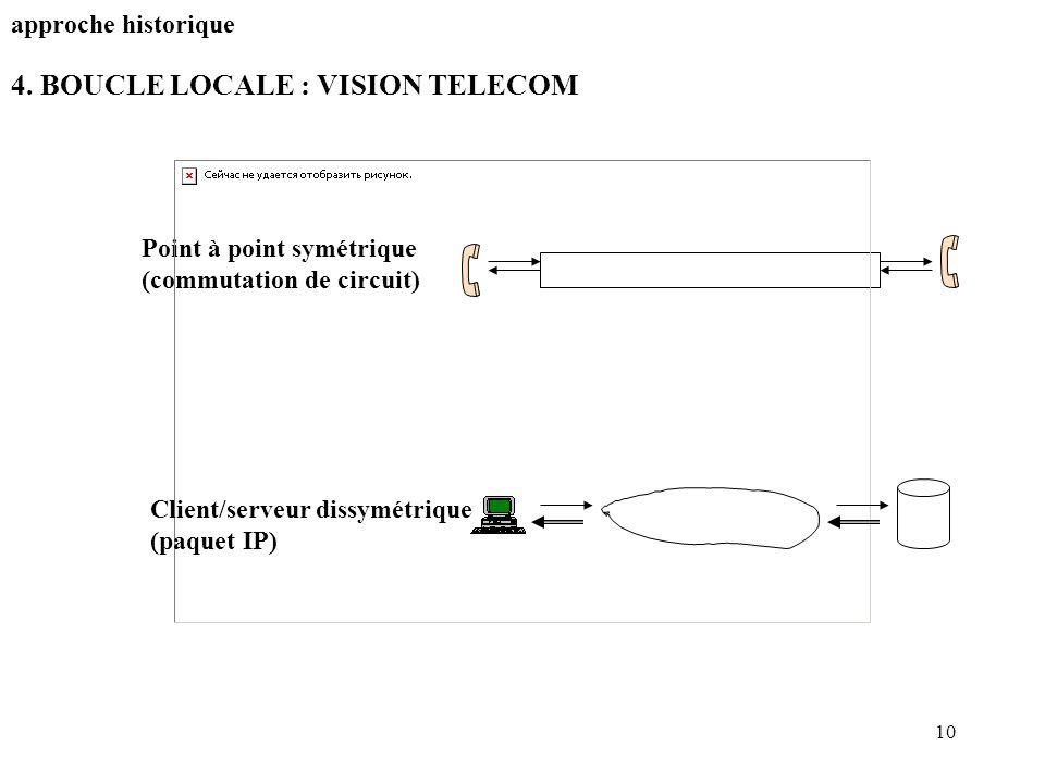 10 4. BOUCLE LOCALE : VISION TELECOM approche historique Point à point symétrique (commutation de circuit) Client/serveur dissymétrique (paquet IP)