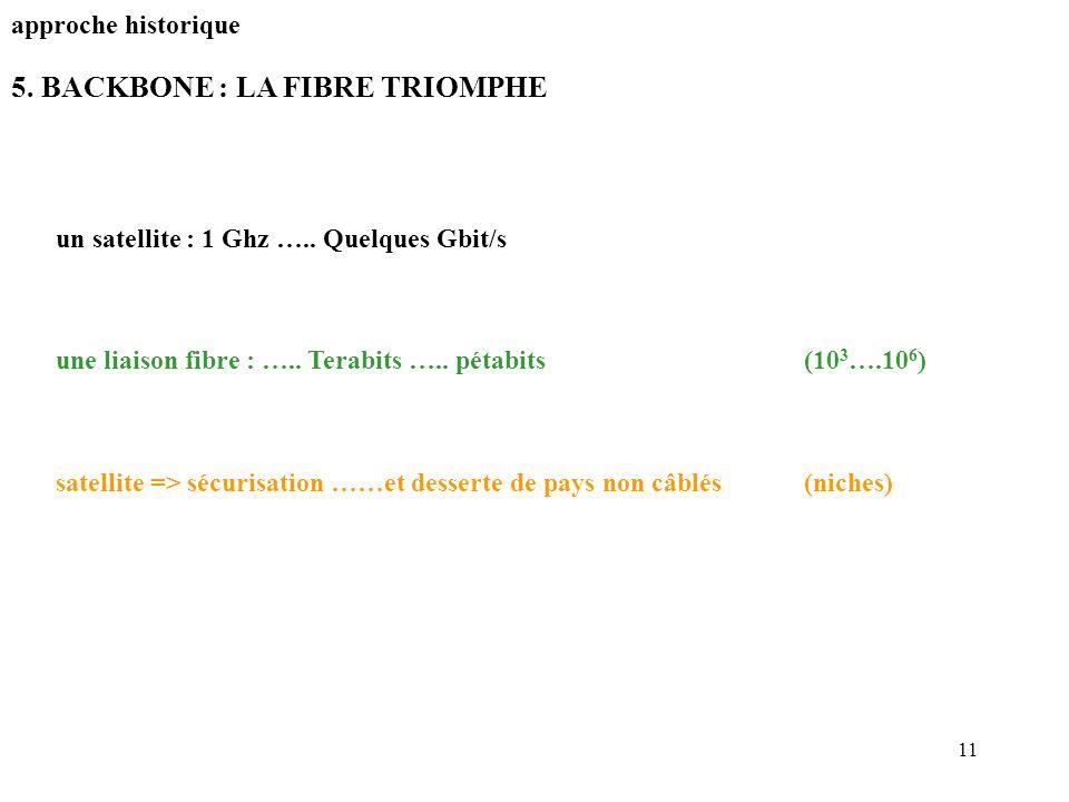 11 5. BACKBONE : LA FIBRE TRIOMPHE approche historique un satellite : 1 Ghz ….. Quelques Gbit/s une liaison fibre : ….. Terabits ….. pétabits(10 3 ….1