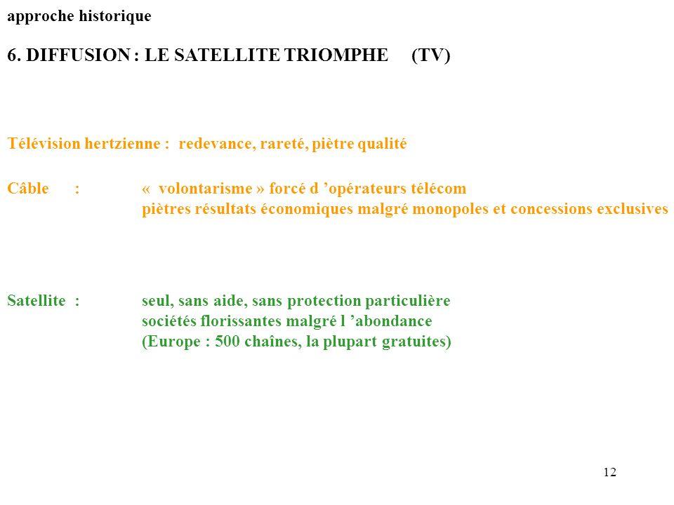 12 6. DIFFUSION : LE SATELLITE TRIOMPHE(TV) approche historique Télévision hertzienne : redevance, rareté, piètre qualité Câble:« volontarisme » forcé