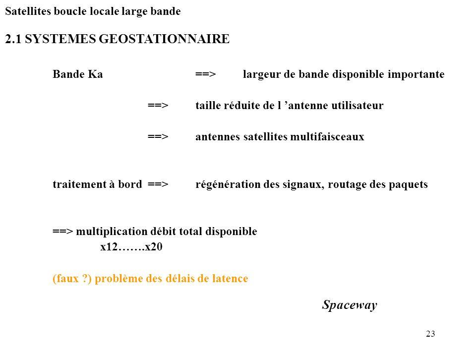 23 2.1 SYSTEMES GEOSTATIONNAIRE Satellites boucle locale large bande Bande Ka==>largeur de bande disponible importante ==>taille réduite de l antenne