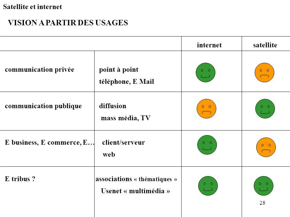 28 Satellite et internet internet satellite communication privée point à point téléphone, E Mail communication publique diffusion mass média, TV E bus