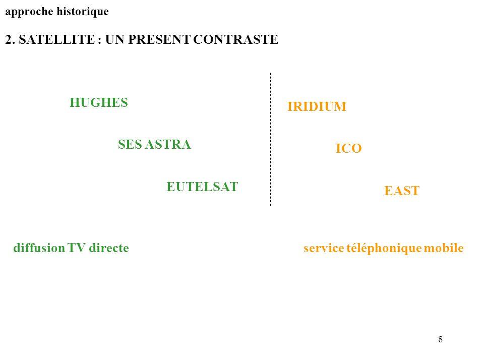 8 2. SATELLITE : UN PRESENT CONTRASTE approche historique HUGHES SES ASTRA EUTELSAT diffusion TV directeservice téléphonique mobile IRIDIUM ICO EAST