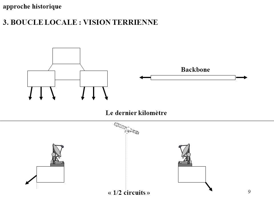 9 3. BOUCLE LOCALE : VISION TERRIENNE approche historique Backbone Le dernier kilomètre « 1/2 circuits »