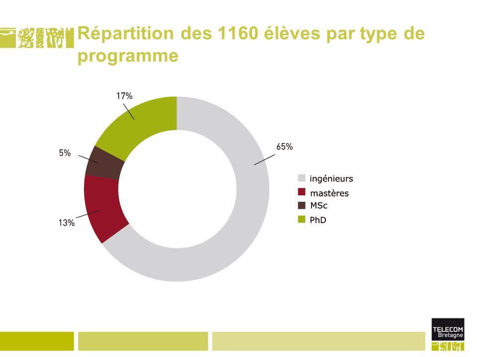 Répartition des 1160 élèves par type de programme