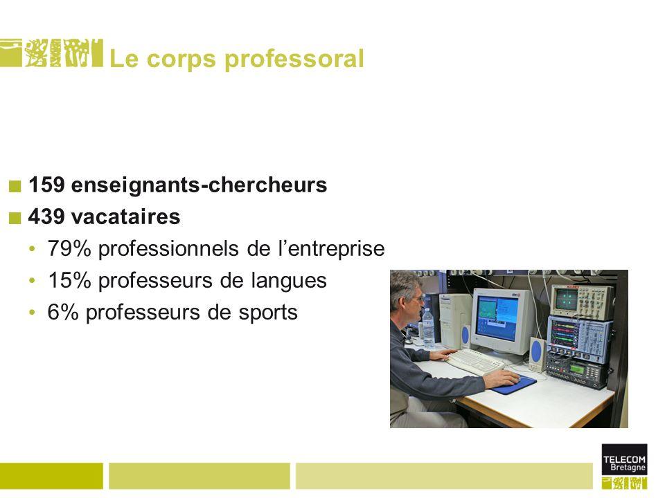 Le corps professoral 159 enseignants-chercheurs 439 vacataires 79% professionnels de lentreprise 15% professeurs de langues 6% professeurs de sports