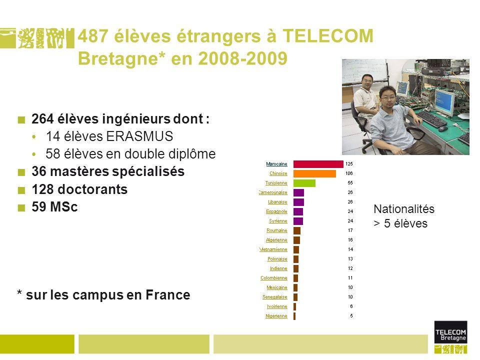 487 élèves étrangers à TELECOM Bretagne* en 2008-2009 264 élèves ingénieurs dont : 14 élèves ERASMUS 58 élèves en double diplôme 36 mastères spécialisés 128 doctorants 59 MSc * sur les campus en France Nationalités > 5 élèves