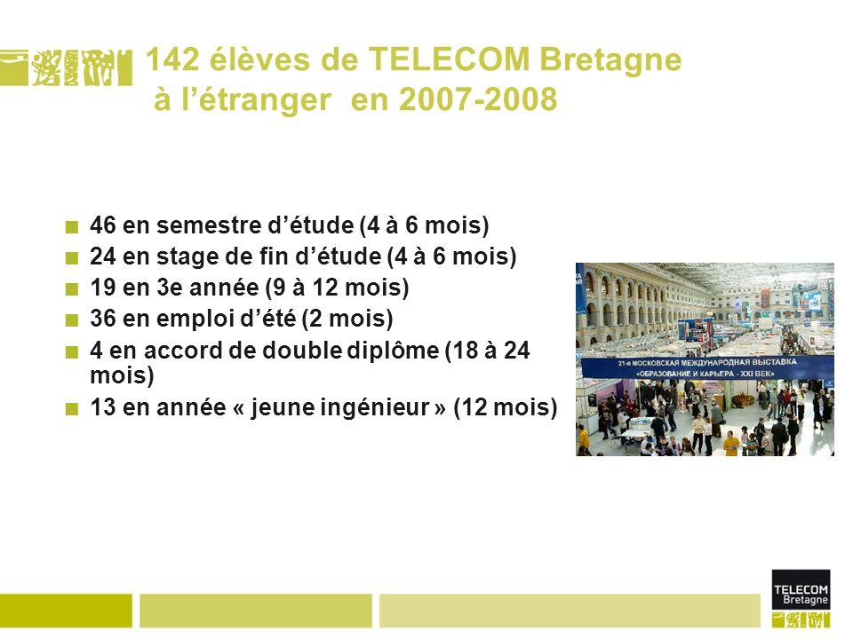 142 élèves de TELECOM Bretagne à létranger en 2007-2008 46 en semestre détude (4 à 6 mois) 24 en stage de fin détude (4 à 6 mois) 19 en 3e année (9 à 12 mois) 36 en emploi dété (2 mois) 4 en accord de double diplôme (18 à 24 mois) 13 en année « jeune ingénieur » (12 mois)