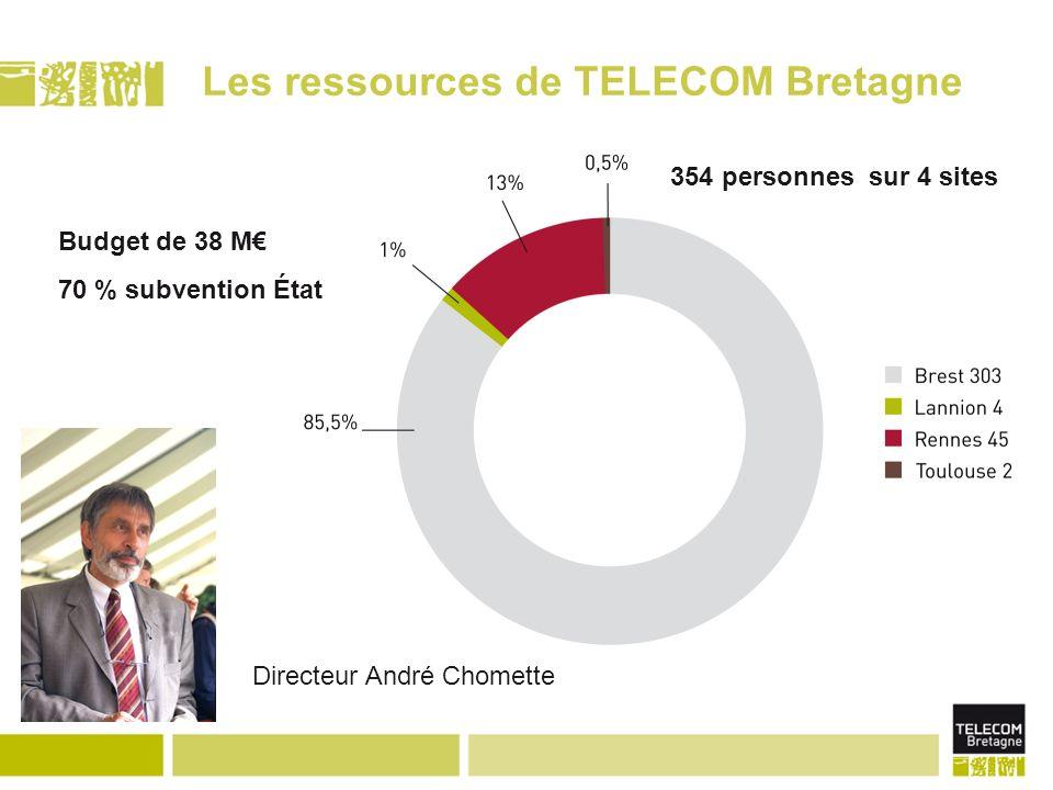 Les ressources de TELECOM Bretagne Directeur André Chomette 354 personnes sur 4 sites Budget de 38 M 70 % subvention État
