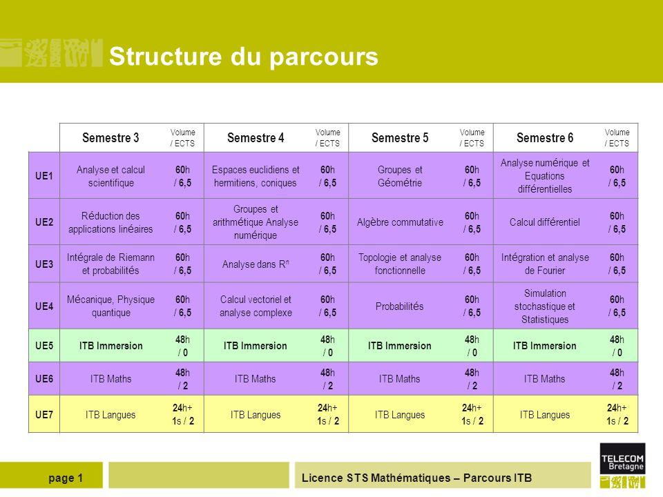 Licence STS Mathématiques – Parcours ITB Structure du parcours page 1 Semestre 3 Volume / ECTS Semestre 4 Volume / ECTS Semestre 5 Volume / ECTS Semestre 6 Volume / ECTS UE1 Analyse et calcul scientifique 60 h / 6,5 Espaces euclidiens et hermitiens, coniques 60 h / 6,5 Groupes et G é om é trie 60 h / 6,5 Analyse num é rique et Equations diff é rentielles 60 h / 6,5 UE2 R é duction des applications lin é aires 60 h / 6,5 Groupes et arithm é tique Analyse num é rique 60 h / 6,5 Alg è bre commutative 60 h / 6,5 Calcul diff é rentiel 60 h / 6,5 UE3 Int é grale de Riemann et probabilit é s 60 h / 6,5 Analyse dans R n 60 h / 6,5 Topologie et analyse fonctionnelle 60 h / 6,5 Int é gration et analyse de Fourier 60 h / 6,5 UE4 M é canique, Physique quantique 60 h / 6,5 Calcul vectoriel et analyse complexe 60 h / 6,5 Probabilit é s 60 h / 6,5 Simulation stochastique et Statistiques 60 h / 6,5 UE5ITB Immersion 48 h / 0 ITB Immersion 48 h / 0 ITB Immersion 48 h / 0 ITB Immersion 48 h / 0 UE6 ITB Maths 48 h / 2 ITB Maths 48 h / 2 ITB Maths 48 h / 2 ITB Maths 48 h / 2 UE7 ITB Langues 24 h+ 1 s / 2 ITB Langues 24 h+ 1 s / 2 ITB Langues 24 h+ 1 s / 2 ITB Langues 24 h+ 1 s / 2
