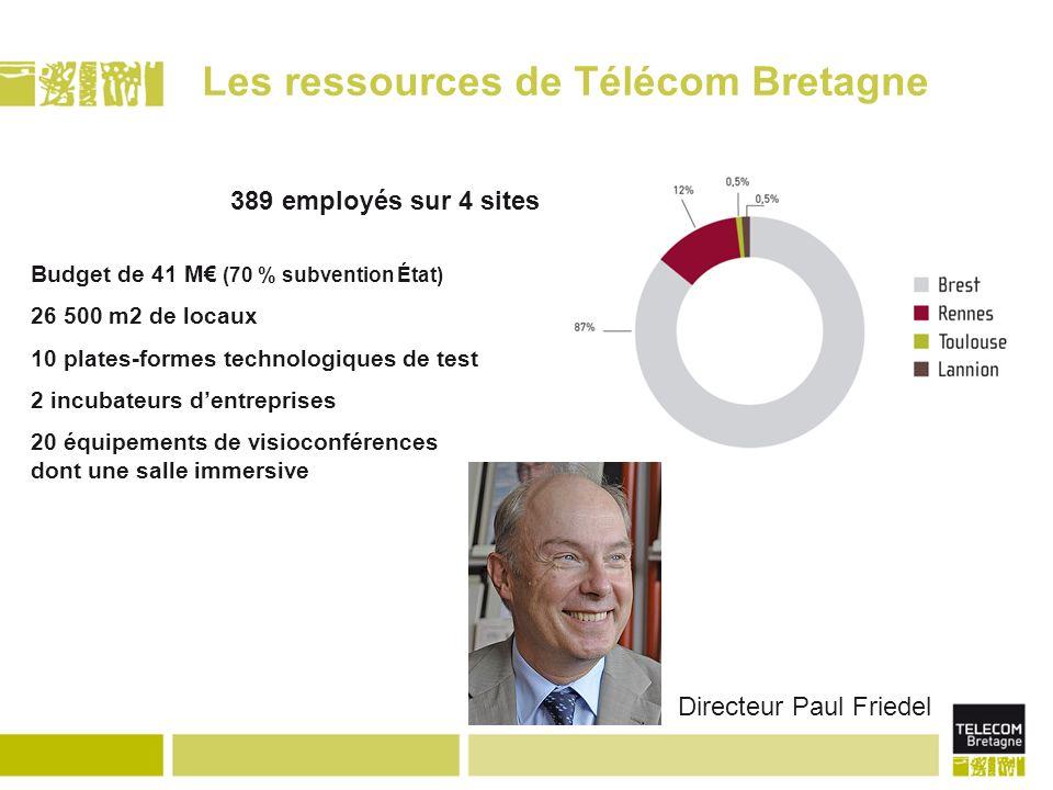 Les ressources de Télécom Bretagne Directeur Paul Friedel 389 employés sur 4 sites Budget de 41 M (70 % subvention État) 26 500 m2 de locaux 10 plates-formes technologiques de test 2 incubateurs dentreprises 20 équipements de visioconférences dont une salle immersive