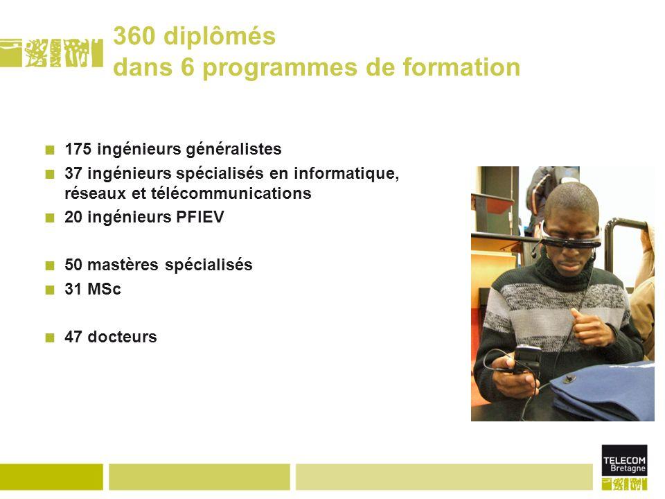 360 diplômés dans 6 programmes de formation 175 ingénieurs généralistes 37 ingénieurs spécialisés en informatique, réseaux et télécommunications 20 ingénieurs PFIEV 50 mastères spécialisés 31 MSc 47 docteurs