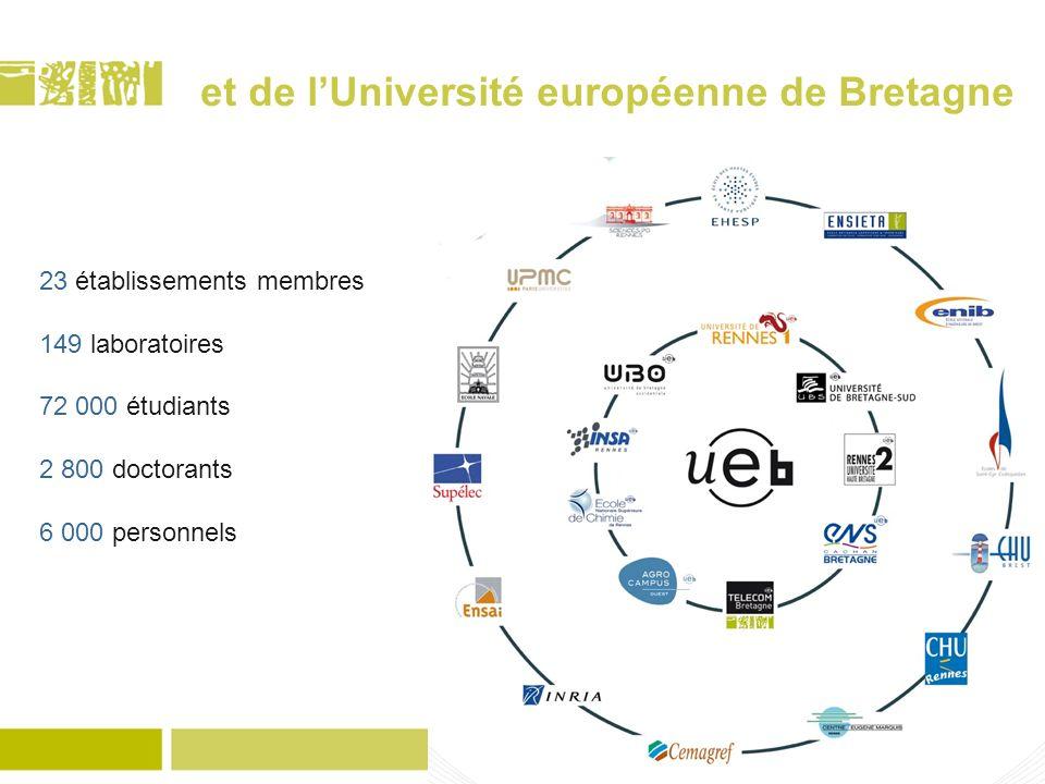et de lUniversité européenne de Bretagne 23 établissements membres 149 laboratoires 72 000 étudiants 2 800 doctorants 6 000 personnels
