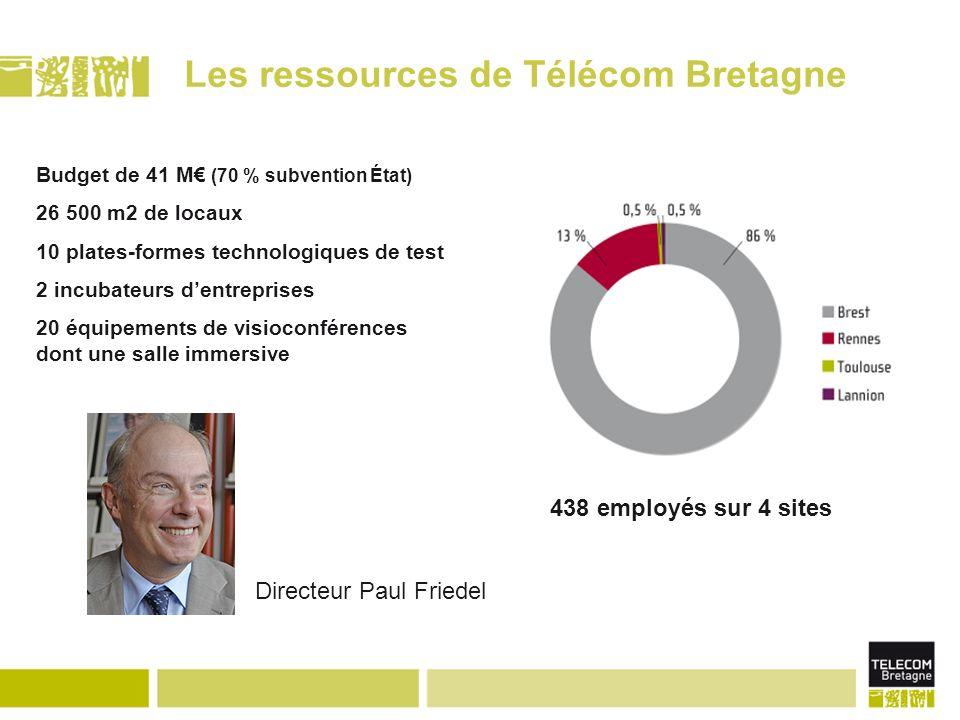 Les ressources de Télécom Bretagne Directeur Paul Friedel 438 employés sur 4 sites Budget de 41 M (70 % subvention État) 26 500 m2 de locaux 10 plates