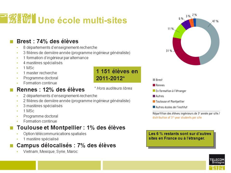 Une école multi-sites Brest : 74% des élèves 8 départements denseignement-recherche 3 filières de dernière année (programme ingénieur généraliste) 1 f