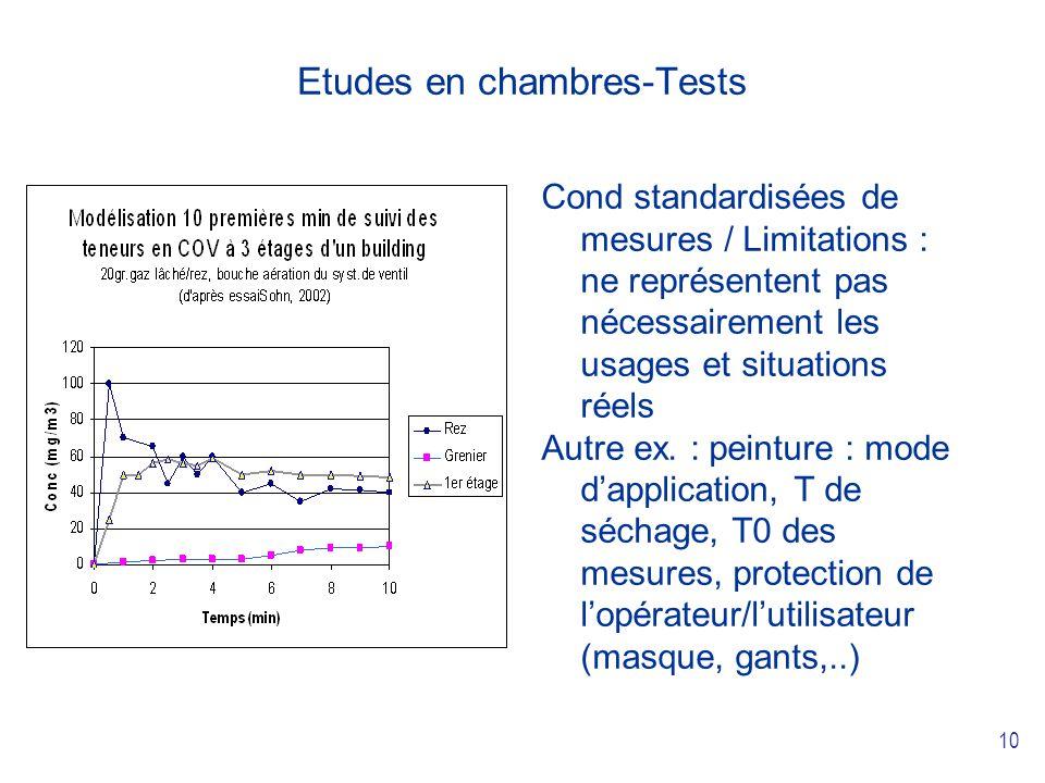 10 Etudes en chambres-Tests Cond standardisées de mesures / Limitations : ne représentent pas nécessairement les usages et situations réels Autre ex.