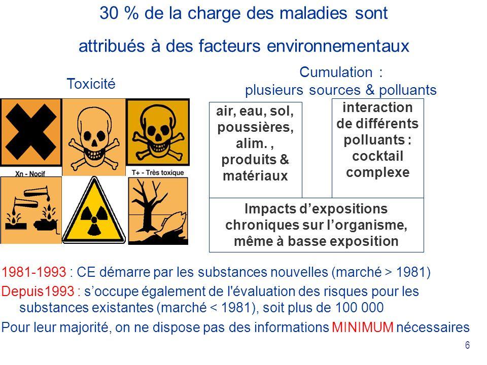 6 Impacts dexpositions chroniques sur lorganisme, même à basse exposition interaction de différents polluants : cocktail complexe air, eau, sol, poussières, alim., produits & matériaux Cumulation : plusieurs sources & polluants Toxicité 30 % de la charge des maladies sont attribués à des facteurs environnementaux 1981-1993 : CE démarre par les substances nouvelles (marché > 1981) Depuis1993 : soccupe également de l évaluation des risques pour les substances existantes (marché < 1981), soit plus de 100 000 Pour leur majorité, on ne dispose pas des informations MINIMUM nécessaires