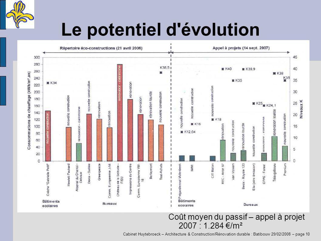 Cabinet Huytebroeck – Architecture & Construction/Rénovation durable : Batibouw 29/02/2008 – page 10 Le potentiel d évolution Coût moyen du passif – appel à projet 2007 : 1.284 /m²