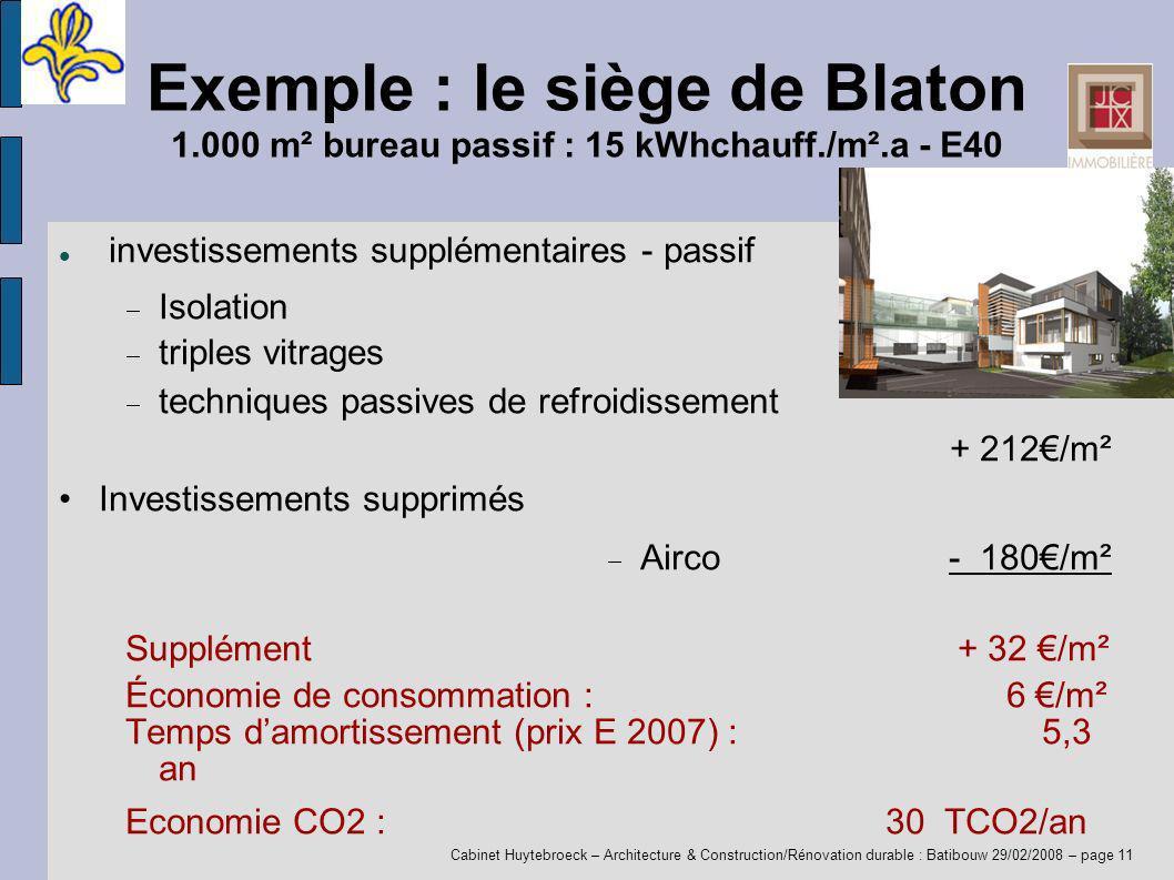 Cabinet Huytebroeck – Architecture & Construction/Rénovation durable : Batibouw 29/02/2008 – page 11 Exemple : le siège de Blaton 1.000 m² bureau passif : 15 kWhchauff./m².a - E40 investissements supplémentaires - passif Isolation triples vitrages techniques passives de refroidissement + 212/m² Investissements supprimés Airco- 180/m² Supplément + 32 /m² Économie de consommation : 6 /m² Temps damortissement (prix E 2007) :5,3 an Economie CO2 :30 TCO2/an