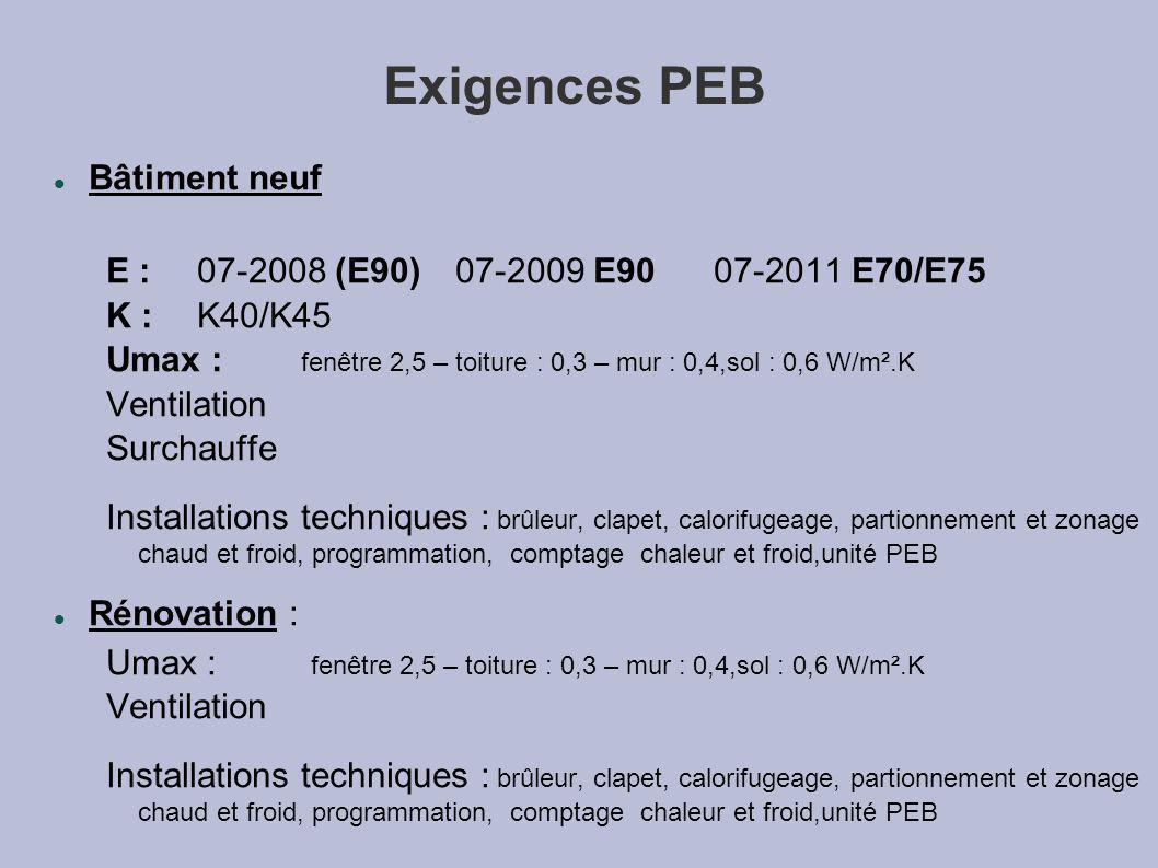 Exigences PEB Bâtiment neuf E : 07-2008 (E90)07-2009 E90 07-2011 E70/E75 K :K40/K45 Umax : fenêtre 2,5 – toiture : 0,3 – mur : 0,4,sol : 0,6 W/m².K Ventilation Surchauffe Installations techniques : brûleur, clapet, calorifugeage, partionnement et zonage chaud et froid, programmation, comptage chaleur et froid,unité PEB Rénovation : Umax : fenêtre 2,5 – toiture : 0,3 – mur : 0,4,sol : 0,6 W/m².K Ventilation Installations techniques : brûleur, clapet, calorifugeage, partionnement et zonage chaud et froid, programmation, comptage chaleur et froid,unité PEB