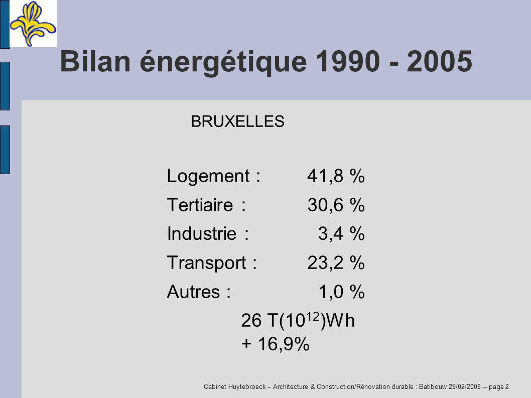 Cabinet Huytebroeck – Architecture & Construction/Rénovation durable : Batibouw 29/02/2008 – page 2 Bilan énergétique 1990 - 2005 BRUXELLES Logement : 41,8 % Tertiaire : 30,6 % Industrie : 3,4 % Transport : 23,2 % Autres : 1,0 % 26 T(10 12 )Wh + 16,9%