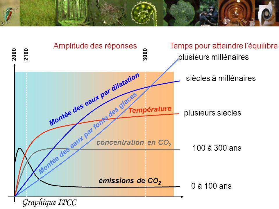 2000 2100 3000 0 à 100 ans émissions de CO 2 concentration en CO 2 100 à 300 ans Température plusieurs siècles Montée des eaux par dilatation siècles