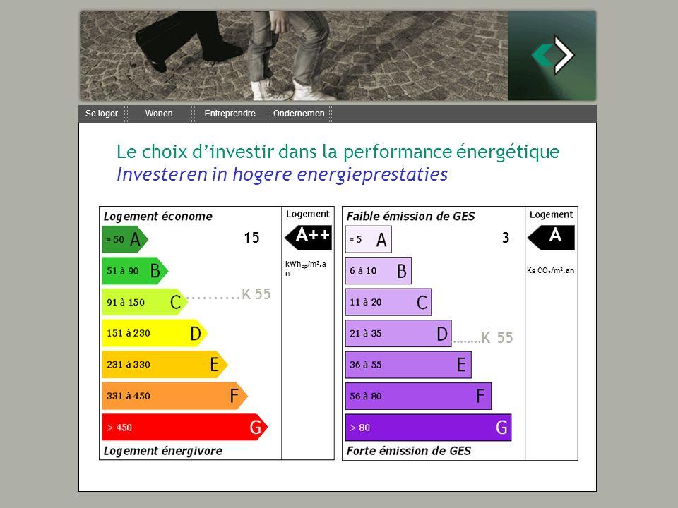 Se loger Wonen Entreprendre Ondernemen Le choix dinvestir dans la performance énergétique Investeren in hogere energieprestaties kWh ep /m 2.a n Kg CO 2 /m 2.an A++A 153..........K 55 ………K 55