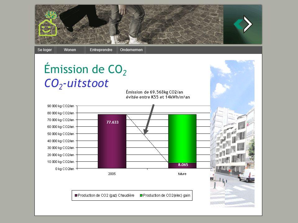 Se loger Wonen Entreprendre Ondernemen Émission de 69.568kg CO2/an évitée entre K55 et 14kWh/m²an 77.633 8.065 Émission de CO 2 CO 2 -uitstoot