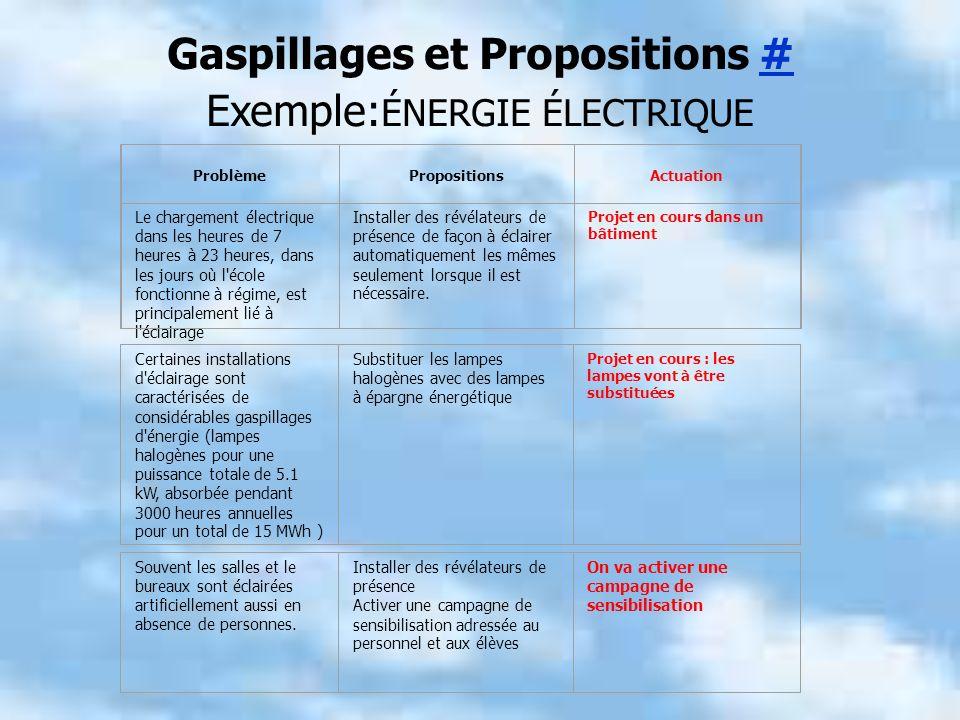 Gaspillages et Propositions ## Exemple: ÉNERGIE ÉLECTRIQUE Problème PropositionsActuation Le chargement électrique dans les heures de 7 heures à 23 he