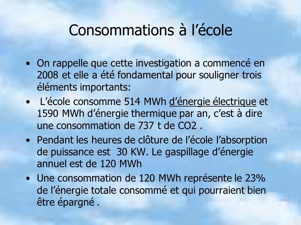 Consommations à lécole On rappelle que cette investigation a commencé en 2008 et elle a été fondamental pour souligner trois éléments importants: Lécole consomme 514 MWh dénergie électrique et 1590 MWh dénergie thermique par an, cest à dire une consommation de 737 t de CO2.