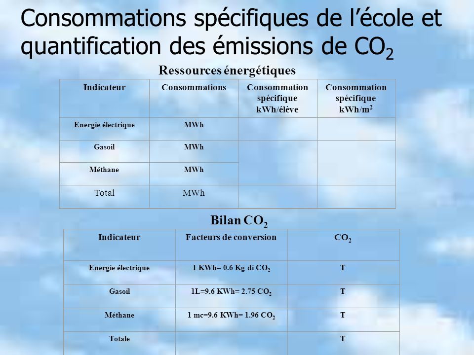 Ressources énergétiques IndicateurConsommationsConsommation spécifique kWh/élève Consommation spécifique kWh/m 2 Energie électriqueMWh GasoilMWh Métha