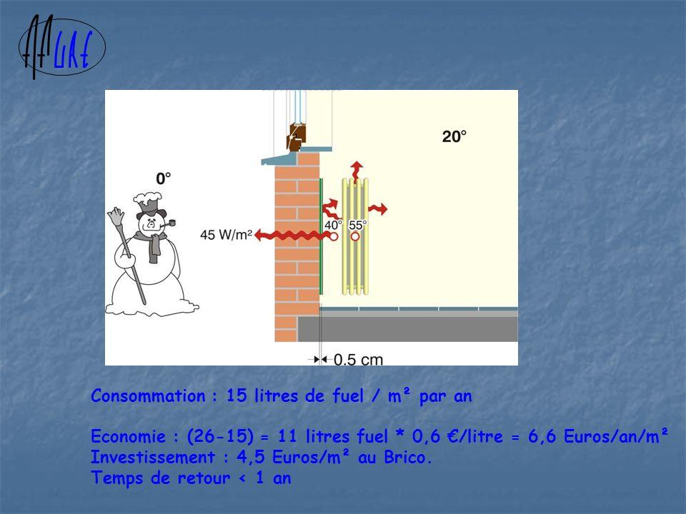Consommation : 15 litres de fuel / m² par an Economie : (26-15) = 11 litres fuel * 0,6 /litre = 6,6 Euros/an/m² Investissement : 4,5 Euros/m² au Brico.