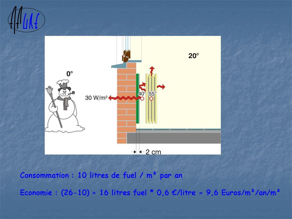 Consommation : 10 litres de fuel / m² par an Economie : (26-10) = 16 litres fuel * 0,6 /litre = 9,6 Euros/m²/an/m²