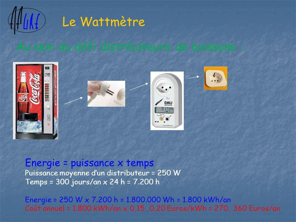 Energie = puissance x temps Puissance moyenne dun distributeur = 250 W Temps = 300 jours/an x 24 h = 7.200 h Energie = 250 W x 7.200 h = 1.800.000 Wh = 1.800 kWh/an Coût annuel = 1.800 kWh/an x 0,15…0,20 Euros/kWh = 270…360 Euros/an Le Wattmètre Au sein du défi distributeurs de boissons :