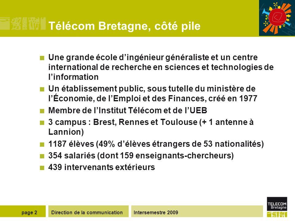 Direction de la communicationIntersemestre 2009page 2 Télécom Bretagne, côté pile Une grande école dingénieur généraliste et un centre international de recherche en sciences et technologies de linformation Un établissement public, sous tutelle du ministère de lÉconomie, de lEmploi et des Finances, créé en 1977 Membre de lInstitut Télécom et de lUEB 3 campus : Brest, Rennes et Toulouse (+ 1 antenne à Lannion) 1187 élèves (49% délèves étrangers de 53 nationalités) 354 salariés (dont 159 enseignants-chercheurs) 439 intervenants extérieurs