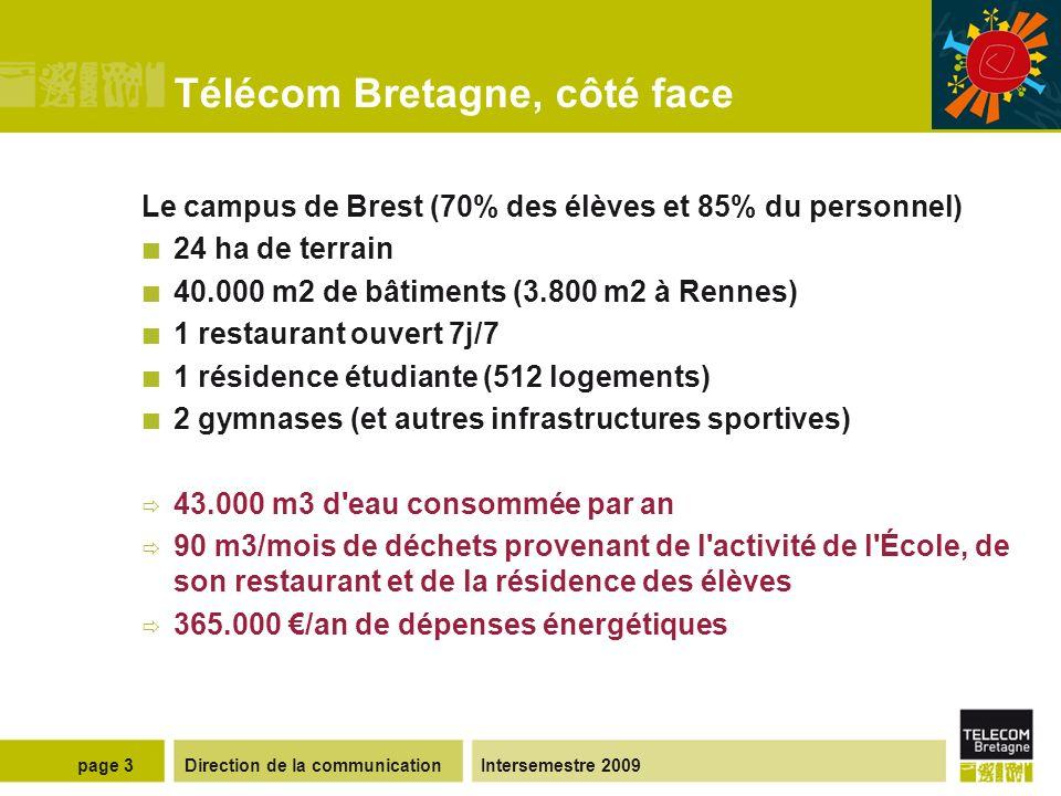 Direction de la communicationIntersemestre 2009page 3 Télécom Bretagne, côté face Le campus de Brest (70% des élèves et 85% du personnel) 24 ha de terrain 40.000 m2 de bâtiments (3.800 m2 à Rennes) 1 restaurant ouvert 7j/7 1 résidence étudiante (512 logements) 2 gymnases (et autres infrastructures sportives) 43.000 m3 d eau consommée par an 90 m3/mois de déchets provenant de l activité de l École, de son restaurant et de la résidence des élèves 365.000 /an de dépenses énergétiques