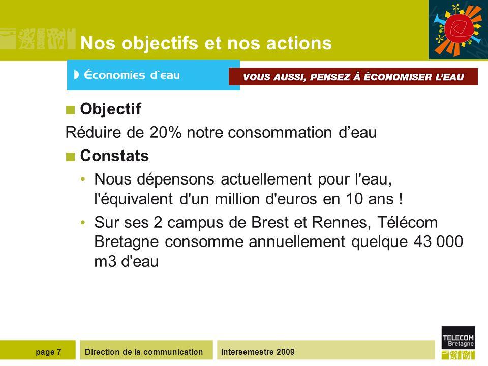Direction de la communicationIntersemestre 2009page 7 Nos objectifs et nos actions Objectif Réduire de 20% notre consommation deau Constats Nous dépensons actuellement pour l eau, l équivalent d un million d euros en 10 ans .