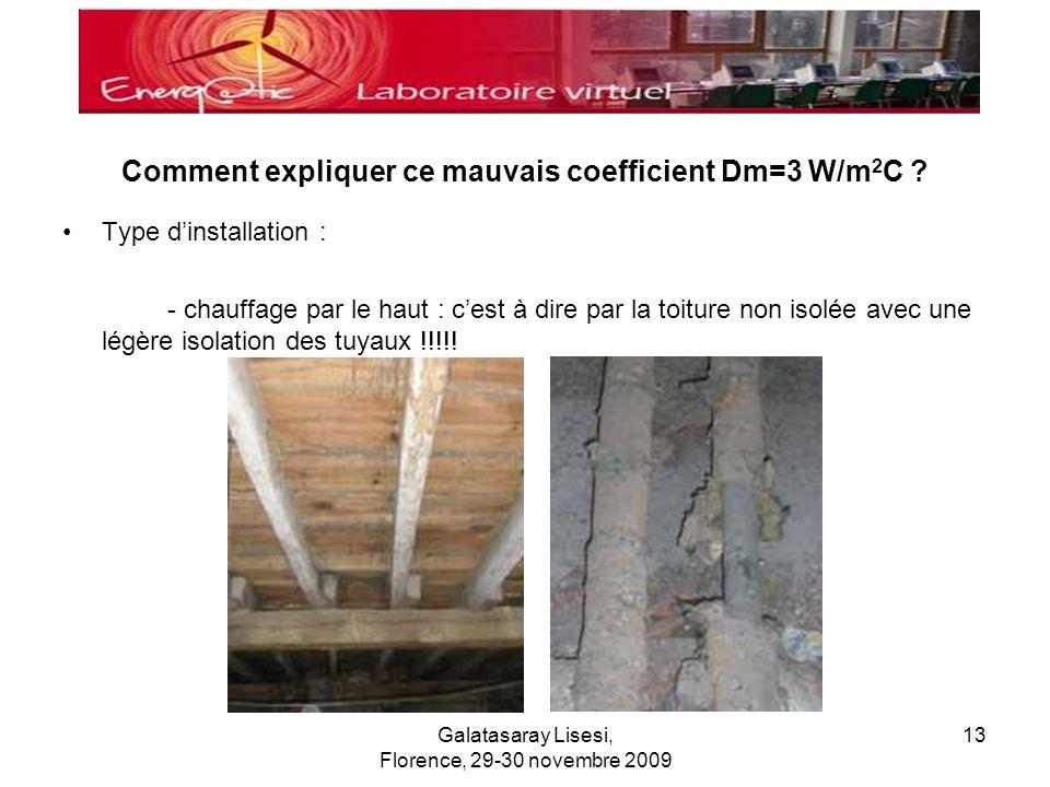Galatasaray Lisesi, Florence, 29-30 novembre 2009 13 Comment expliquer ce mauvais coefficient Dm=3 W/m 2 C ? Type dinstallation : - chauffage par le h