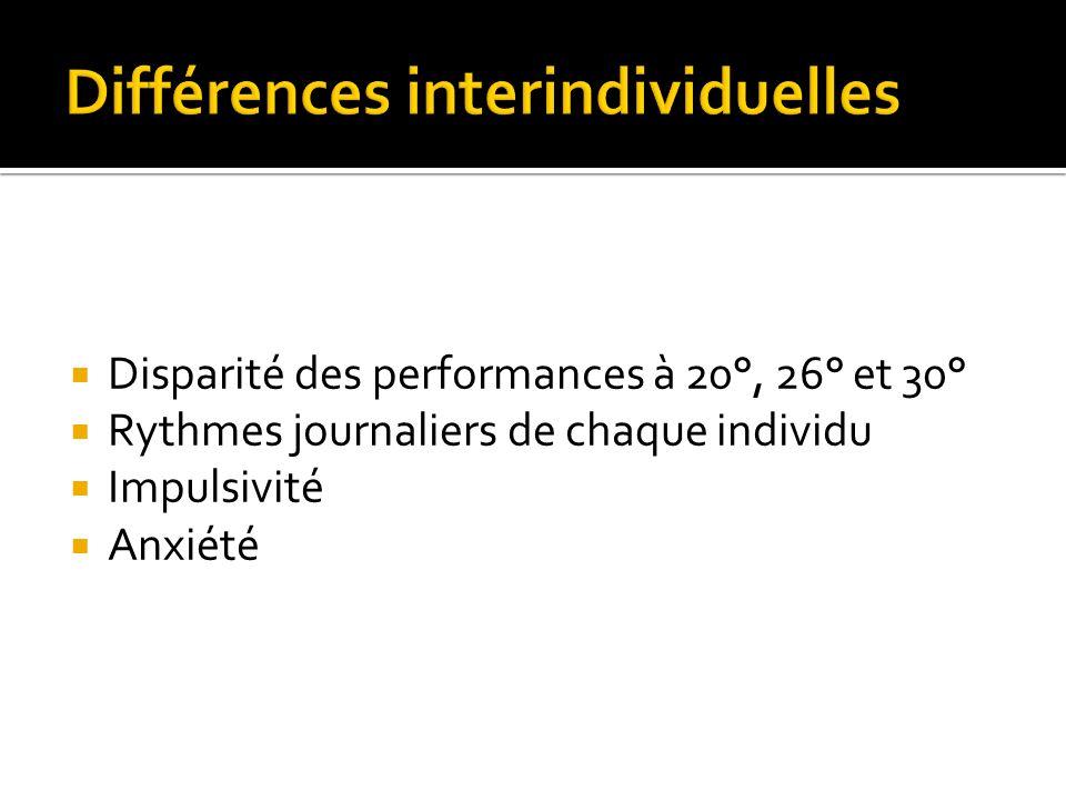Disparité des performances à 20°, 26° et 30° Rythmes journaliers de chaque individu Impulsivité Anxiété