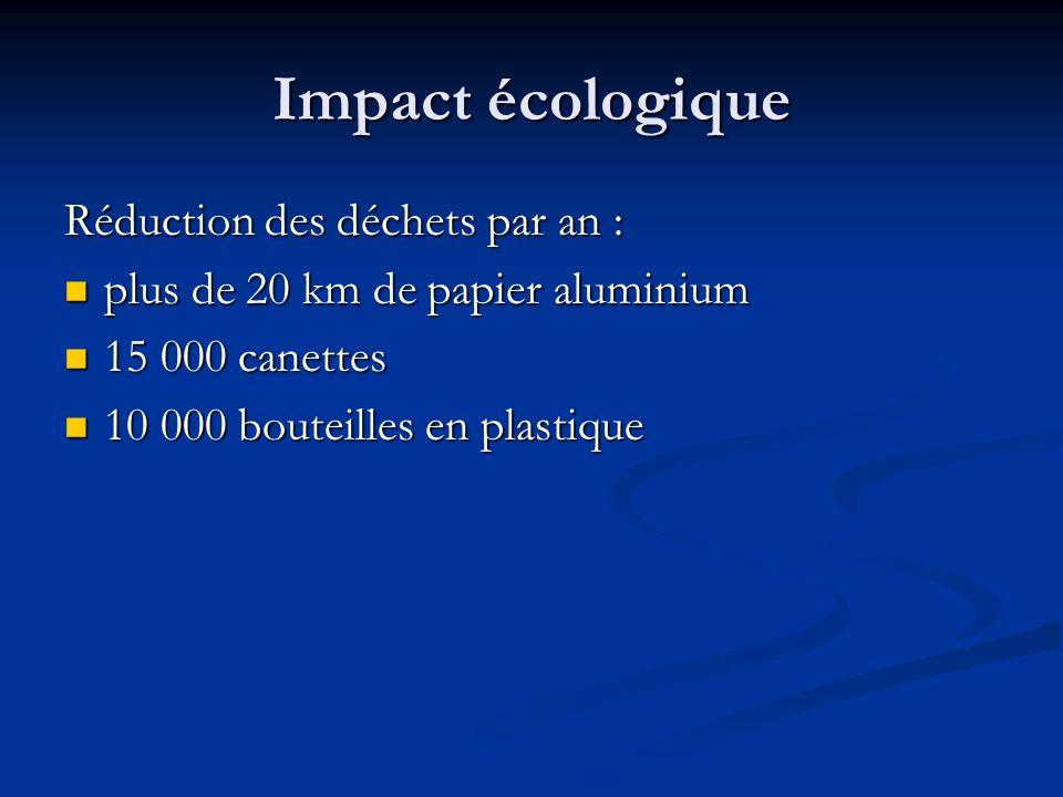 Impact écologique Réduction des déchets par an : plus de 20 km de papier aluminium plus de 20 km de papier aluminium 15 000 canettes 15 000 canettes 1