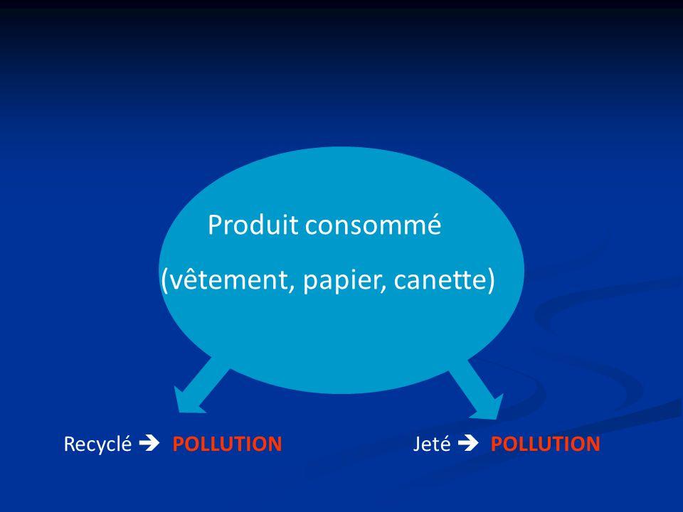 Produit consommé (vêtement, papier, canette) Jeté POLLUTIONRecyclé POLLUTION