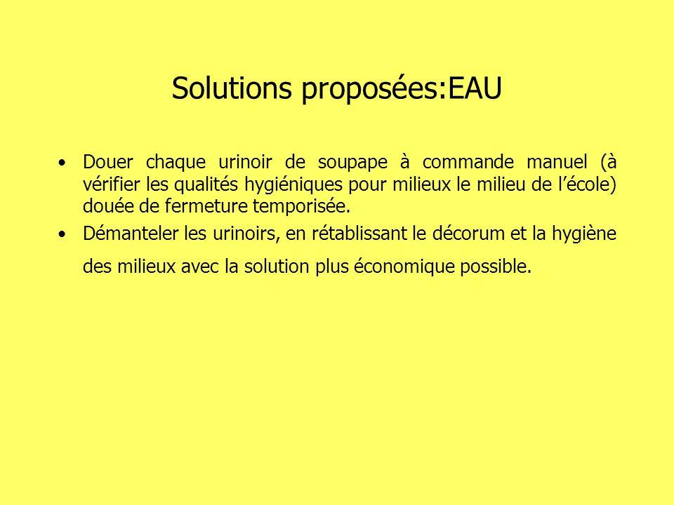 Solutions proposées:EAU Douer chaque urinoir de soupape à commande manuel (à vérifier les qualités hygiéniques pour milieux le milieu de lécole) douée de fermeture temporisée.